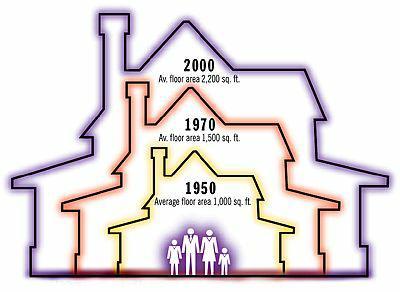 average house